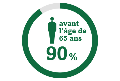Icône de cercle représentant 90 % d'une population qui développera une cataracte avant l'âge de 65 ans