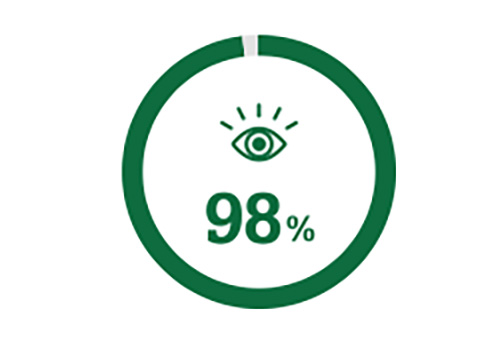 Icône de cercle représentant les 98 % de personnes profitant d'une meilleure vue après la chirurgie de la cataracte